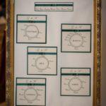 kāzu viesu sēdvietu saraksts